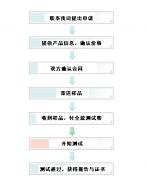 CE认证流程图示